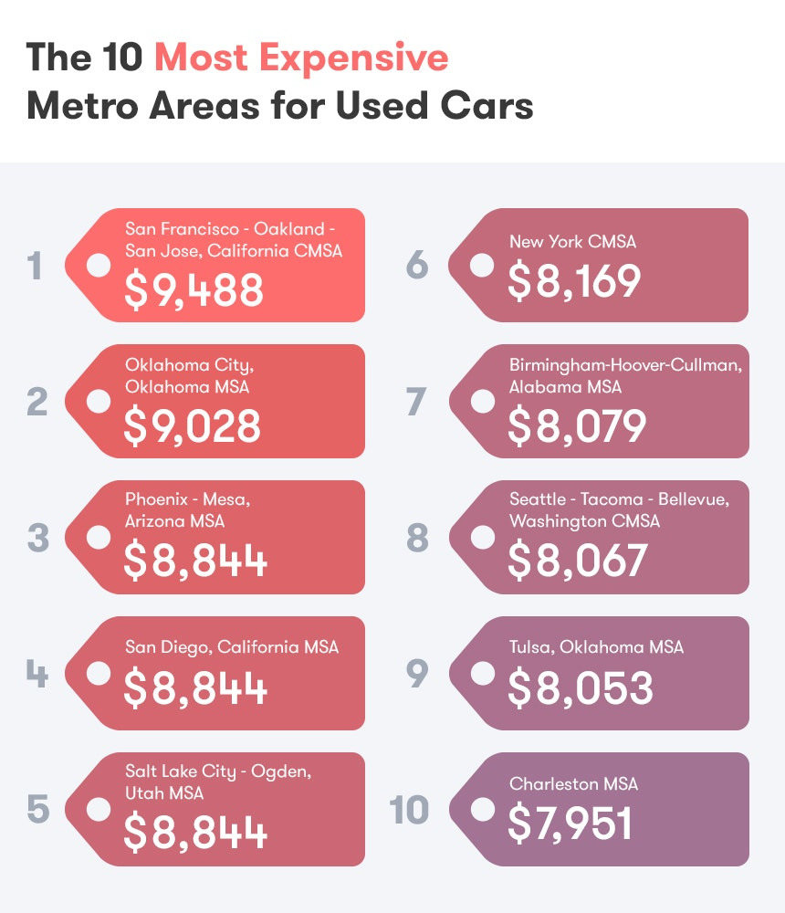 10 Most Expensive Cities For Used Cars